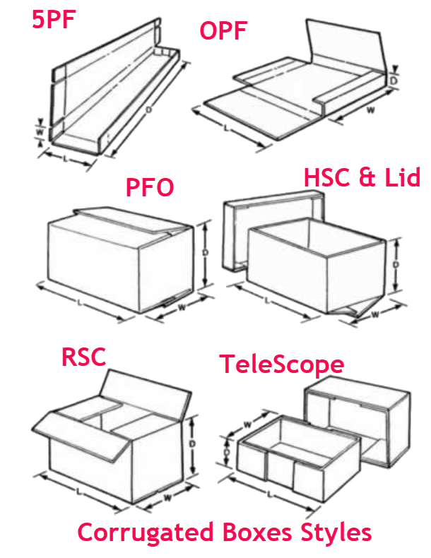 Custom Corrugated Box Styles